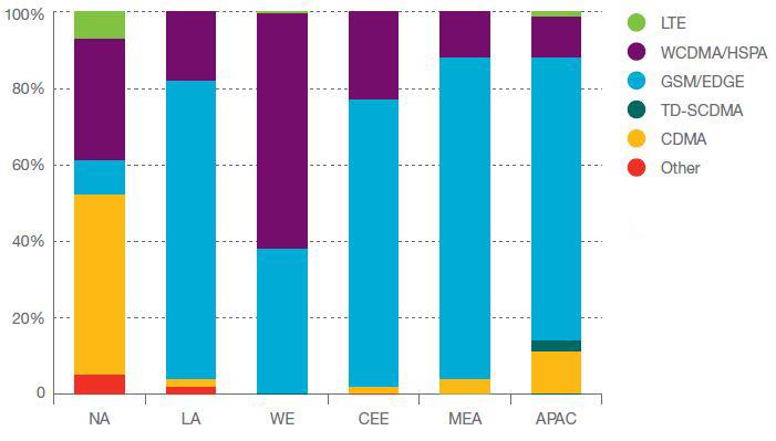 pretplate po tehnologiji i regionu 2012